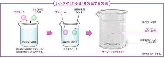 レンズの「軽さ」を実証する実験